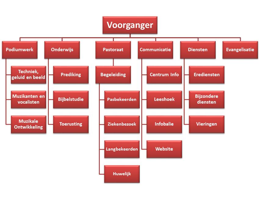 Gedetailleerder organogram
